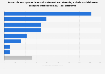 Principales plataformas de música en streaming del mundo según suscriptores 2018