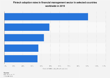 Fintech adoption rates in financial planning 2017, by country