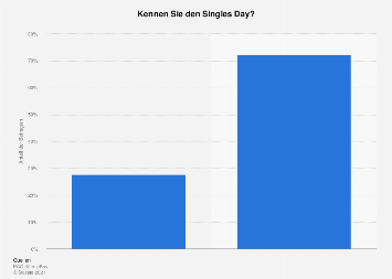 Bekanntheit des Singles Day unter Online-Marktplatzhändlern in Deutschland 2018