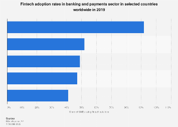 Fintech adoption rates in banking and payments by country 2019, by country