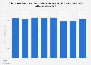 Volume of crude oil production in Saudi Arabia 2015-2018