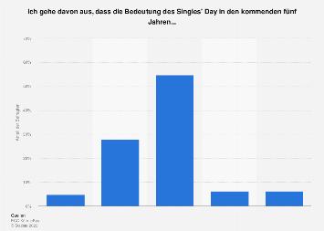 Singles in deutschland statistik 2020