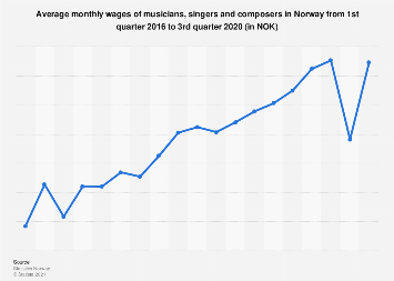 Average monthly wages of musicians, singers and composers in Norway 2016-2018