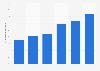 Anteil der Nutzer von digitalen Hörbüchern in Deutschland 2018