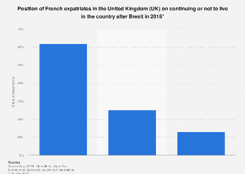 French people living in the UK on staying or not after Brexit 2018
