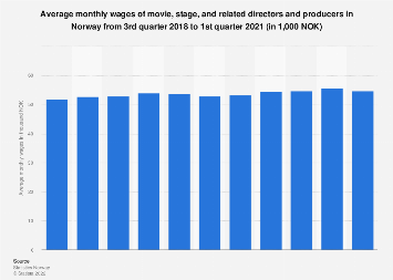 Average monthly wages of directors and producers in Norway 2016-2018