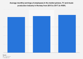 Average monthly earnings in the TV and music production industry in Norway 2015-2017