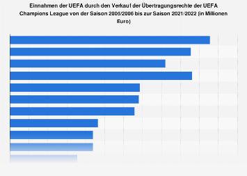 Einnahmen der UEFA durch die Übertragungsrechte der Champions League bis 2017/2018