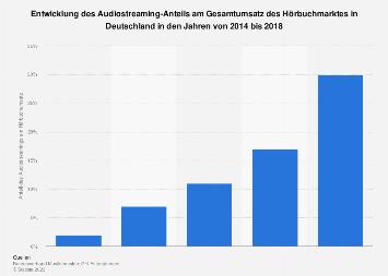 Anteil von Audiostreaming am Gesamtumsatz im Hörbuchmarkt bis 2018