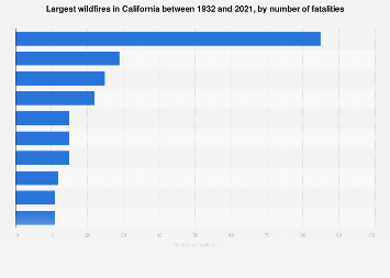 Leading California wildfires by number of fatalities 1933-2018