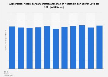 Anzahl der Flüchtlinge aus Afghanistan weltweit bis 2017