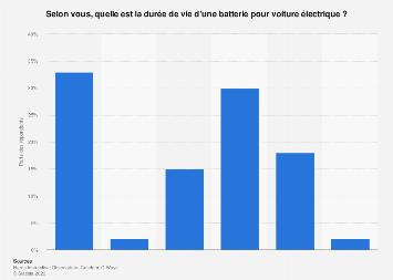 Avis des Français sur la durée de vie d'une batterie pour voiture électrique 2018