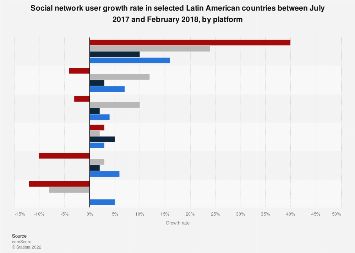 Latin America: social network user growth rate 2018, by platform