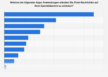 Umfrage zur Aktivierung von Push-Benachrichtigungen nach Apps in Deutschland 2018