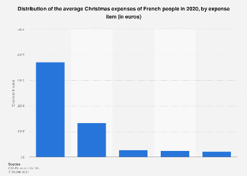 Distribution of the average Christmas budget by expense item in France 2018