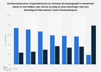 Meinung zu Angela Merkel als Bundeskanzlerin bis zum Ende ihrer Amtszeit 2021