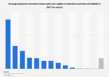 Physical music sales per capita in selected countries worldwide in 2017