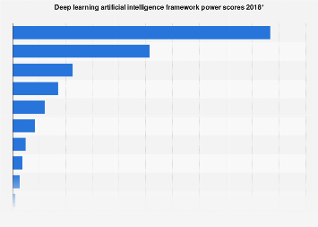 Ranking of artificial intelligence deep learning frameworks 2018
