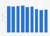 Conserve Italia Group: annual turnover 2010-2017