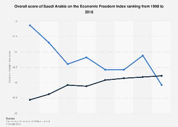 Overall score of Saudi Arabia on the Economic Freedom Index ranking 1998-2018