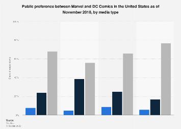 Marvel vs. DC preference 2018, by media type