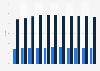 Sozialhilfequote in der Schweiz bis 2016