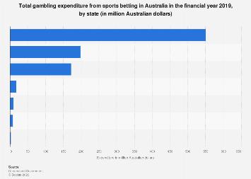 Sports betting australia statistics population veria vs iraklis betting expert tips
