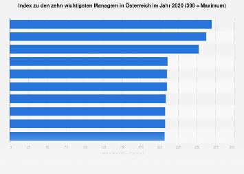 Wichtigste Manager in Österreich 2018