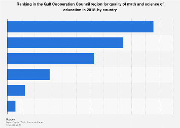 Ranking in GCC for quality of math and science of education 2018 by country