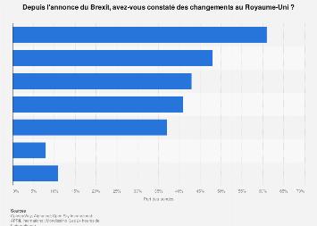 Changements observés par les Français au Royaume-Uni depuis l'annonce du Brexit 2018