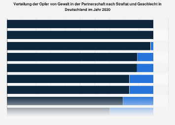 Verteilung der Opfer von Gewalt in der Partnerschaft nach Straftat und Geschlecht '18