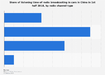 Share of car radio listening time in China H1 2018, by channel type