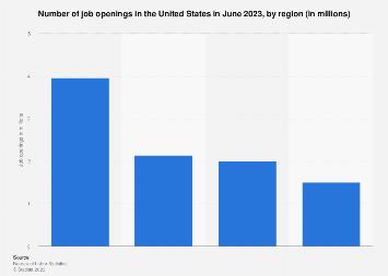 U.S. job openings by region March 2019