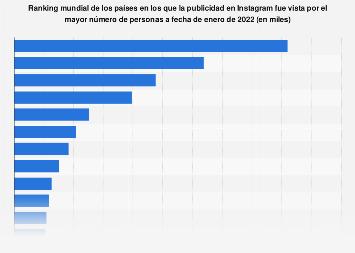 Países con la mayor audiencia potencial de publicidad en Instagram del mundo 2018