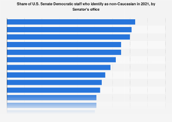 Diversity among U.S. Senate Democratic staff by Senator's office 2019