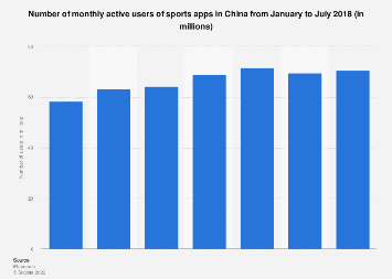 Number of monthly active users of sports apps in China 2018