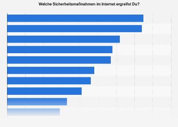 Nutzung von Sicherheitsmaßnahmen im Internet durch junge Menschen in Deutschland 2018