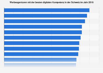 Umfrage zu Werbeagenturen mit der besten digitalen Kompetenz in der Schweiz 2018