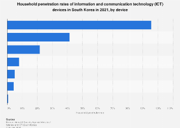 Household penetration rate of ICT devices South Korea 2017, by device