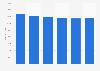 Cifra anual de empresas fabricantes de productos metálicos España 2013-2018