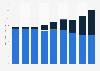 Paketversand im B2C Online- und Versandhandel der Schweiz bis 2017