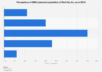 Impression of Red Hat acquisition by IBM as of 2018