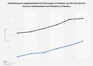 Mietpreise auf dem Wohnungsmarkt in Potsdam nach Bestand und Neubau bis 2018