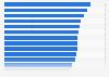 Porcentaje de lectores de periódicos y revistas digitales por país Europa 2017