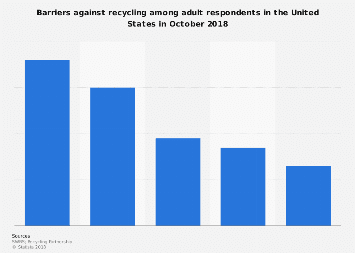 Barriers preventing U.S. adults from recycling 2018