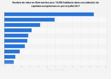 Nombre de vélos partagés pour 10.000 habitants par capitale européenne 2017