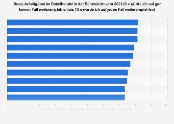 Beste Arbeitgeber im Detailhandel in der Schweiz 2018