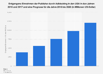 Prognose zu den entgangene Einnahmen durch Adblocking in den USA bis 2020