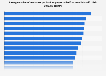 Average number of customers per bank staff in European 2017, by country