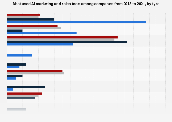Italy: most used AI marketing tools 2018, by type